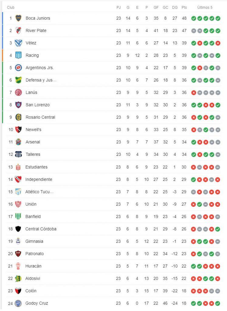 tabla de posiciones superliga 2019-2020