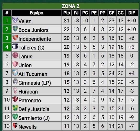 tabla-posiciones-zona2-copa-liga-profesional